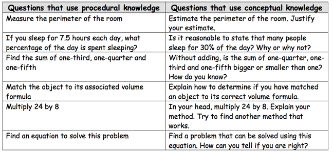 Conceptual Vs Procedural Knowledge Teaching Math Literacy